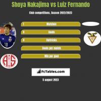 Shoya Nakajima vs Luiz Fernando h2h player stats