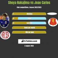 Shoya Nakajima vs Joao Carlos h2h player stats