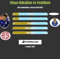 Shoya Nakajima vs Evanilson h2h player stats