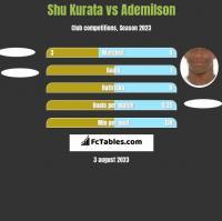 Shu Kurata vs Ademilson h2h player stats
