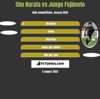 Shu Kurata vs Jungo Fujimoto h2h player stats