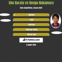 Shu Kurata vs Kengo Nakamura h2h player stats