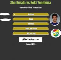 Shu Kurata vs Koki Yonekura h2h player stats