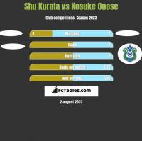 Shu Kurata vs Kosuke Onose h2h player stats