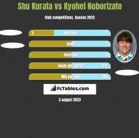 Shu Kurata vs Kyohei Noborizato h2h player stats