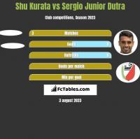 Shu Kurata vs Sergio Junior Dutra h2h player stats
