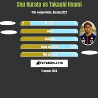 Shu Kurata vs Takashi Usami h2h player stats