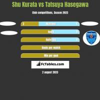 Shu Kurata vs Tatsuya Hasegawa h2h player stats
