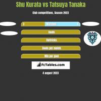 Shu Kurata vs Tatsuya Tanaka h2h player stats