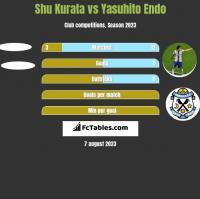 Shu Kurata vs Yasuhito Endo h2h player stats