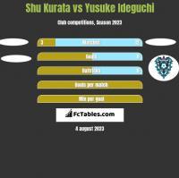 Shu Kurata vs Yusuke Ideguchi h2h player stats
