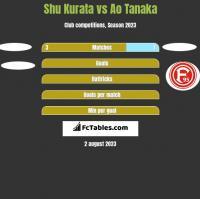 Shu Kurata vs Ao Tanaka h2h player stats