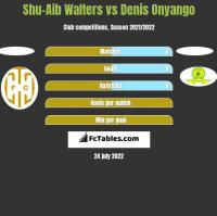 Shu-Aib Walters vs Denis Onyango h2h player stats