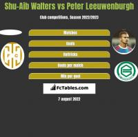 Shu-Aib Walters vs Peter Leeuwenburgh h2h player stats