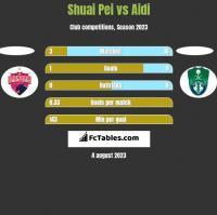 Shuai Pei vs Aidi h2h player stats