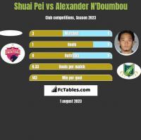 Shuai Pei vs Alexander N'Doumbou h2h player stats