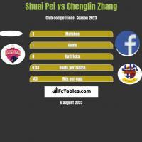 Shuai Pei vs Chenglin Zhang h2h player stats