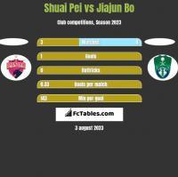 Shuai Pei vs Jiajun Bo h2h player stats