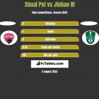 Shuai Pei vs Jinhao Bi h2h player stats