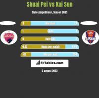 Shuai Pei vs Kai Sun h2h player stats