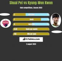 Shuai Pei vs Kyung-Won Kwon h2h player stats