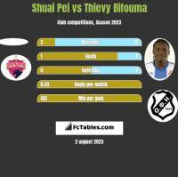 Shuai Pei vs Thievy Bifouma h2h player stats