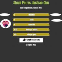 Shuai Pei vs Jinzhao Chu h2h player stats