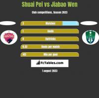 Shuai Pei vs Jiabao Wen h2h player stats