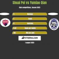 Shuai Pei vs Yumiao Qian h2h player stats