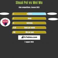 Shuai Pei vs Wei Wu h2h player stats