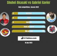 Shuhei Akasaki vs Gabriel Xavier h2h player stats