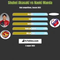 Shuhei Akasaki vs Naoki Maeda h2h player stats
