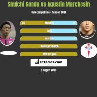 Shuichi Gonda vs Agustin Marchesin h2h player stats