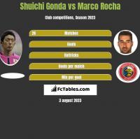 Shuichi Gonda vs Marco Rocha h2h player stats