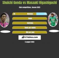 Shuichi Gonda vs Masaaki Higashiguchi h2h player stats