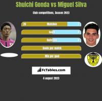 Shuichi Gonda vs Miguel Silva h2h player stats
