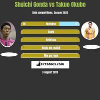 Shuichi Gonda vs Takuo Okubo h2h player stats