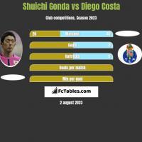 Shuichi Gonda vs Diego Costa h2h player stats