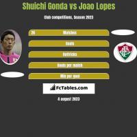 Shuichi Gonda vs Joao Lopes h2h player stats