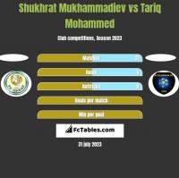 Shukhrat Mukhammadiev vs Tariq Mohammed h2h player stats