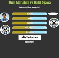 Shun Morishita vs Daiki Ogawa h2h player stats