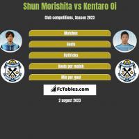 Shun Morishita vs Kentaro Oi h2h player stats