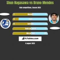 Shun Nagasawa vs Bruno Mendes h2h player stats