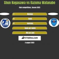Shun Nagasawa vs Kazuma Watanabe h2h player stats