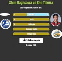 Shun Nagasawa vs Ken Tokura h2h player stats