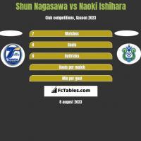 Shun Nagasawa vs Naoki Ishihara h2h player stats