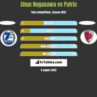 Shun Nagasawa vs Patric h2h player stats
