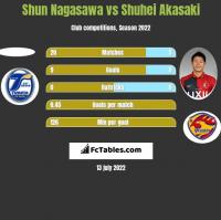 Shun Nagasawa vs Shuhei Akasaki h2h player stats