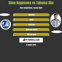 Shun Nagasawa vs Takuma Abe h2h player stats