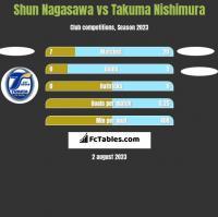 Shun Nagasawa vs Takuma Nishimura h2h player stats